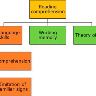 Media Analysis & Criticism: Thesis statement or research